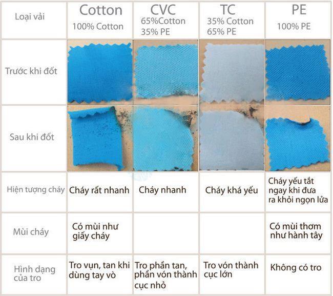 Đốt cháy để kiểm tra các loại vải